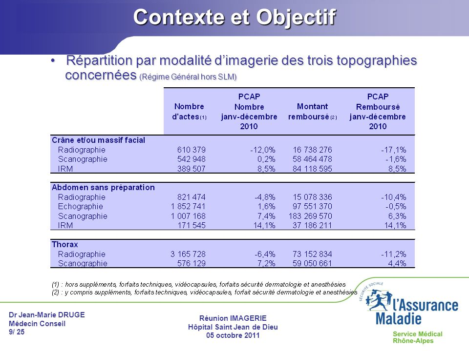 Dr Jean-Marie DRUGE Médecin Conseil 9/ 25 Réunion IMAGERIE Hôpital Saint Jean de Dieu 05 octobre 2011 Contexte et Objectif Répartition par modalité di