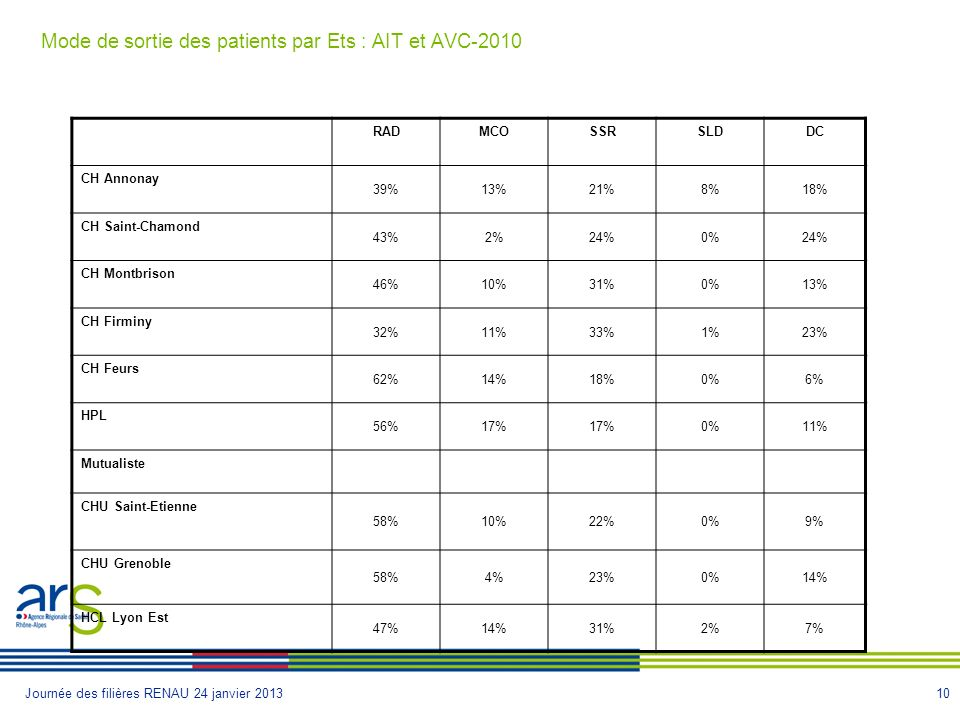10Journée des filières RENAU 24 janvier 2013 Mode de sortie des patients par Ets : AIT et AVC-2010 RADMCOSSRSLDDC CH Annonay 39%13%21%8%18% CH Saint-Chamond 43%2%24%0%24% CH Montbrison 46%10%31%0%13% CH Firminy 32%11%33%1%23% CH Feurs 62%14%18%0%6% HPL 56%17% 0%11% Mutualiste CHU Saint-Etienne 58%10%22%0%9% CHU Grenoble 58%4%23%0%14% HCL Lyon Est 47%14%31%2%7%