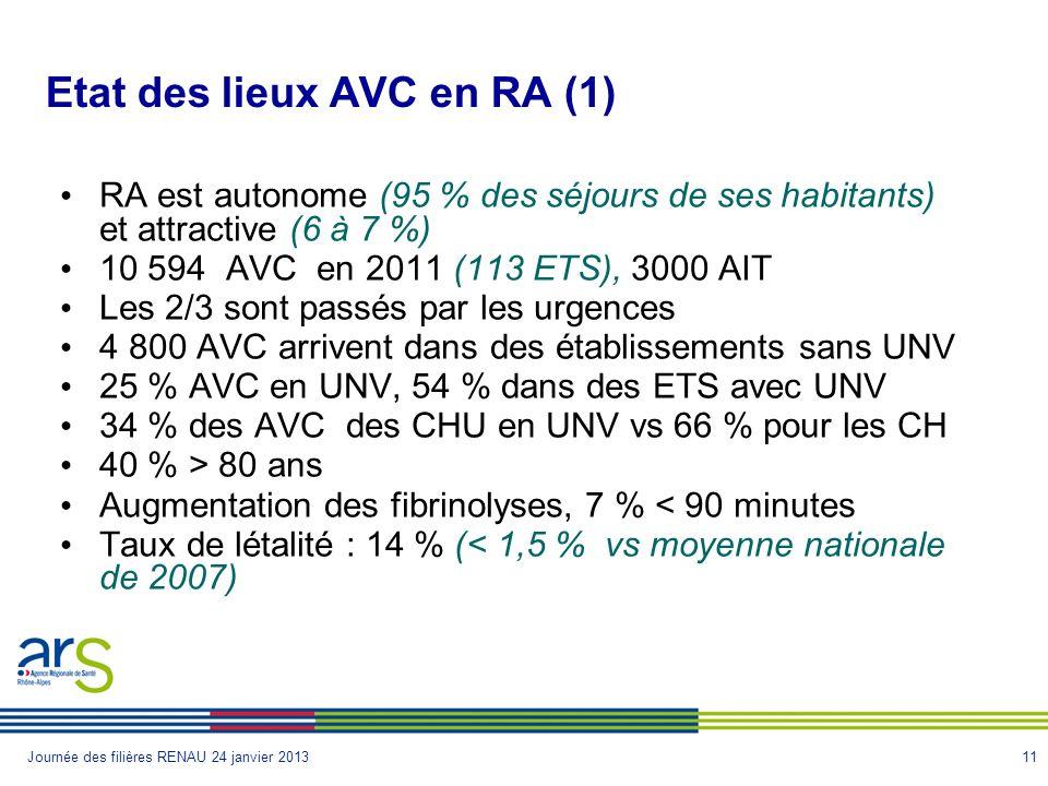 11Journée des filières RENAU 24 janvier 2013 Etat des lieux AVC en RA (1) RA est autonome (95 % des séjours de ses habitants) et attractive (6 à 7 %) 10 594 AVC en 2011 (113 ETS), 3000 AIT Les 2/3 sont passés par les urgences 4 800 AVC arrivent dans des établissements sans UNV 25 % AVC en UNV, 54 % dans des ETS avec UNV 34 % des AVC des CHU en UNV vs 66 % pour les CH 40 % > 80 ans Augmentation des fibrinolyses, 7 % < 90 minutes Taux de létalité : 14 % (< 1,5 % vs moyenne nationale de 2007)