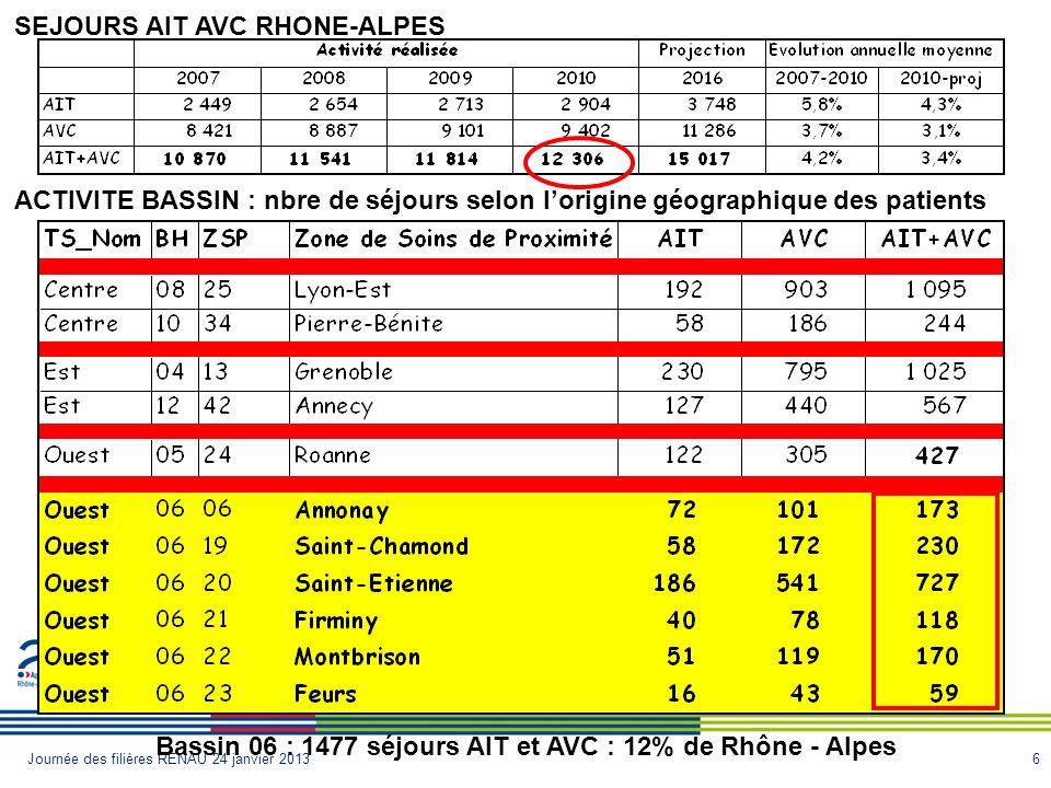 6Journée des filières RENAU 24 janvier 2013 SEJOURS AIT AVC RHONE-ALPES ACTIVITE BASSIN : nbre de séjours selon lorigine géographique des patients Bassin 06 : 1477 séjours AIT et AVC : 12% de Rhône - Alpes