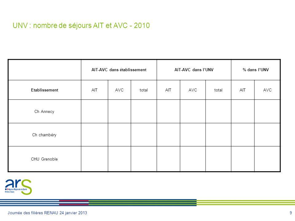 9Journée des filières RENAU 24 janvier 2013 UNV : nombre de séjours AIT et AVC - 2010 AIT-AVC dans établissementAIT-AVC dans lUNV% dans lUNV EtablissementAITAVCtotalAITAVCtotalAITAVC Ch Annecy Ch chambéry CHU Grenoble
