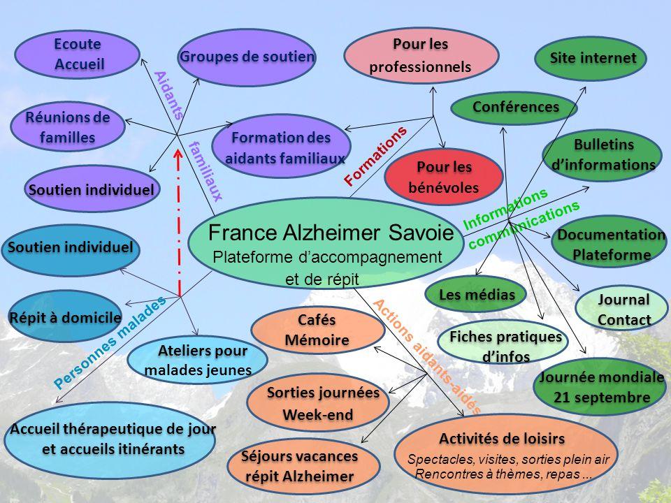 Accueil thérapeutique de jour et accueils itinérants Ateliers pour Répit à domicile France Alzheimer Savoie Plateforme daccompagnement Réunions de fam