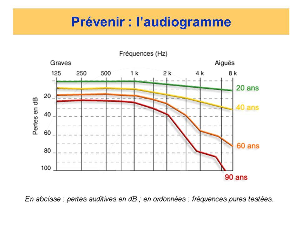 Prévenir : laudiogramme