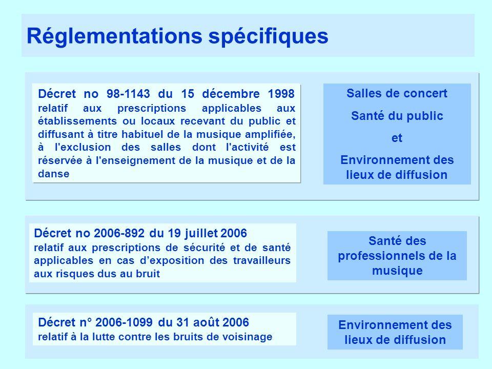 Réglementations spécifiques Décret no 98-1143 du 15 décembre 1998 relatif aux prescriptions applicables aux établissements ou locaux recevant du publi
