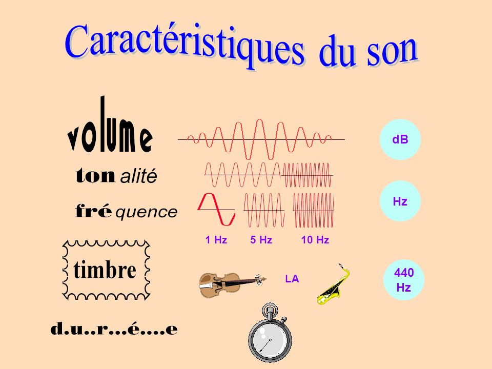 1 Hz5 Hz10 Hz Hz dB LA 440 Hz