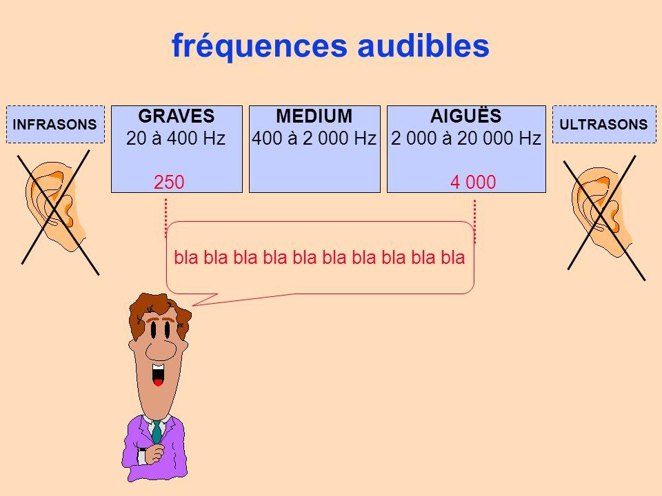 fréquences de la voix 3 520 Hz 1 760 Hz 880 Hz 440 Hz 220 Hz 110 Hz 55 Hz ténor alto soprano 7 040 Hz basse la