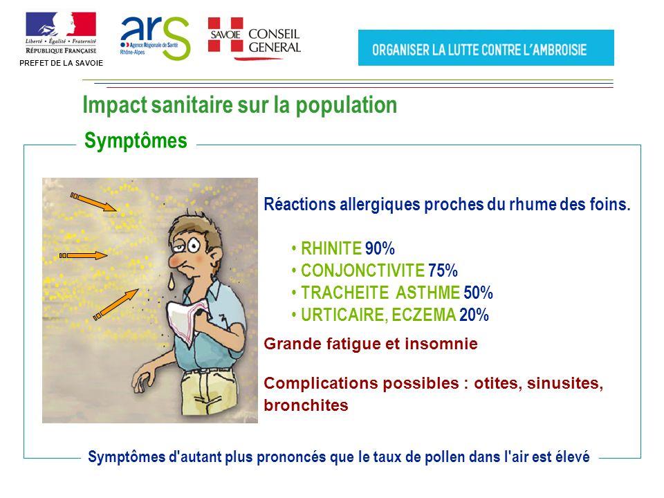 Impact sanitaire sur la population Réactions allergiques proches du rhume des foins.