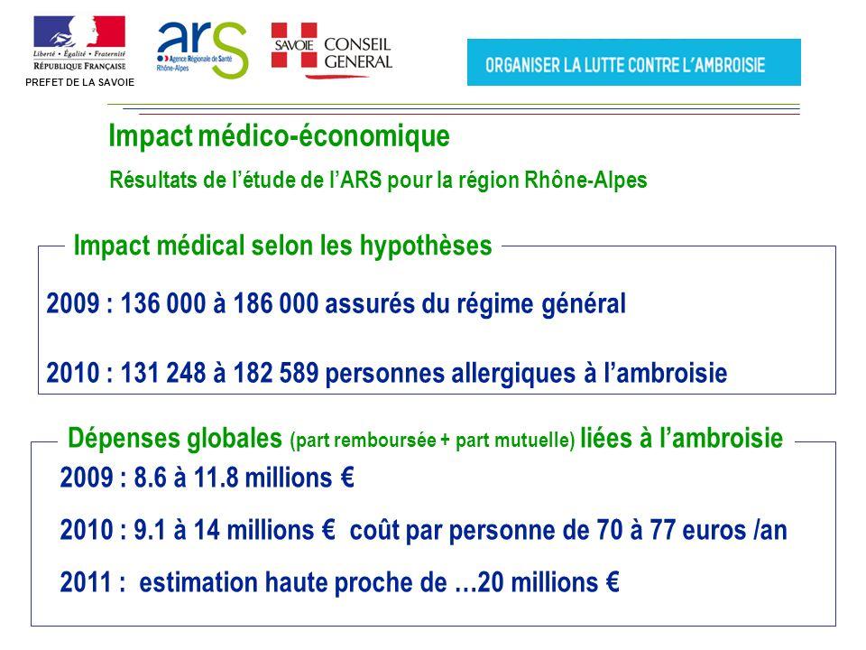 Impact médico-économique Résultats de létude de lARS pour la région Rhône-Alpes 2009 : 8.6 à 11.8 millions 2010 : 9.1 à 14 millions coût par personne de 70 à 77 euros /an 2011 : estimation haute proche de …20 millions Dépenses globales (part remboursée + part mutuelle) liées à lambroisie 2009 : 136 000 à 186 000 assurés du régime général 2010 : 131 248 à 182 589 personnes allergiques à lambroisie Impact médical selon les hypothèses PREFET DE LA SAVOIE