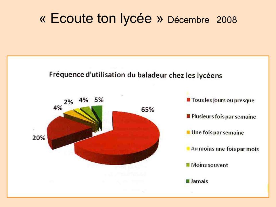 « Ecoute ton lycée » Décembre 2008