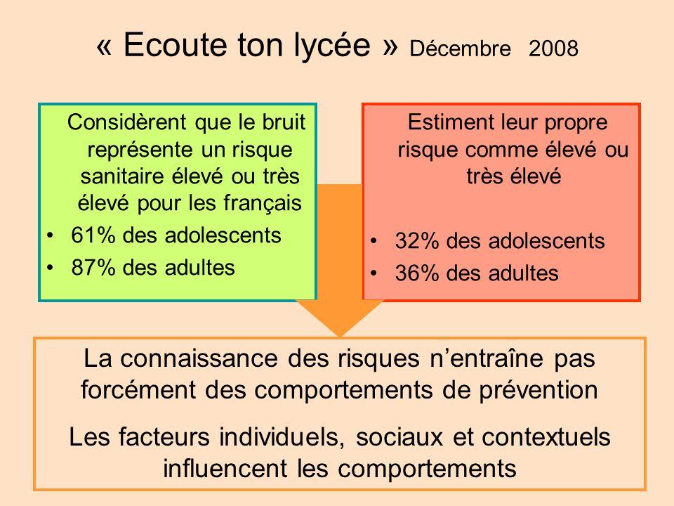 Considèrent que le bruit représente un risque sanitaire élevé ou très élevé pour les français 61% des adolescents 87% des adultes Estiment leur propre