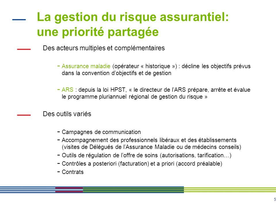5 La gestion du risque assurantiel: une priorité partagée Des acteurs multiples et complémentaires - Assurance maladie (opérateur « historique ») : dé