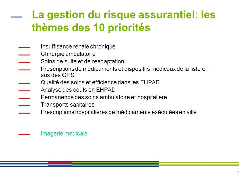 7 La gestion du risque assurantiel: les thèmes des 10 priorités Insuffisance rénale chronique Chirurgie ambulatoire Soins de suite et de réadaptation