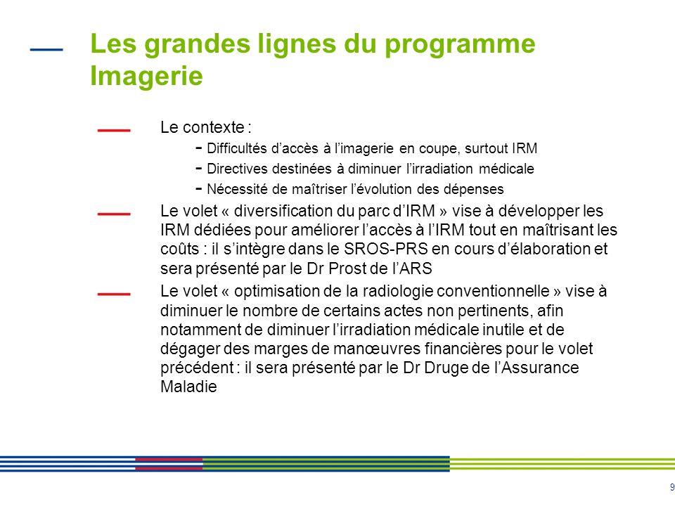 9 Les grandes lignes du programme Imagerie Le contexte : - Difficultés daccès à limagerie en coupe, surtout IRM - Directives destinées à diminuer lirr
