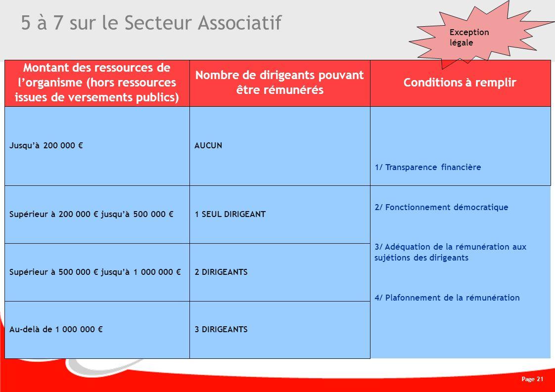Page 21 CREATIVE WORK 5 à 7 sur le Secteur Associatif Montant des ressources de lorganisme (hors ressources issues de versements publics) Nombre de di