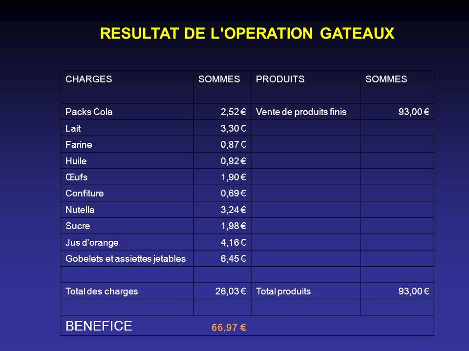 RESULTAT DE L'OPERATION GATEAUX CHARGESSOMMESPRODUITSSOMMES Packs Cola2,52 Vente de produits finis93,00 Lait3,30 Farine0,87 Huile0,92 Œufs1,90 Confitu