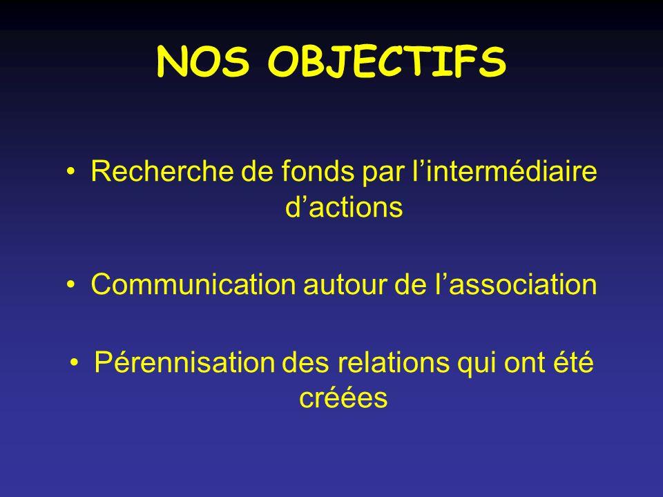 NOS OBJECTIFS Recherche de fonds par lintermédiaire dactions Communication autour de lassociation Pérennisation des relations qui ont été créées