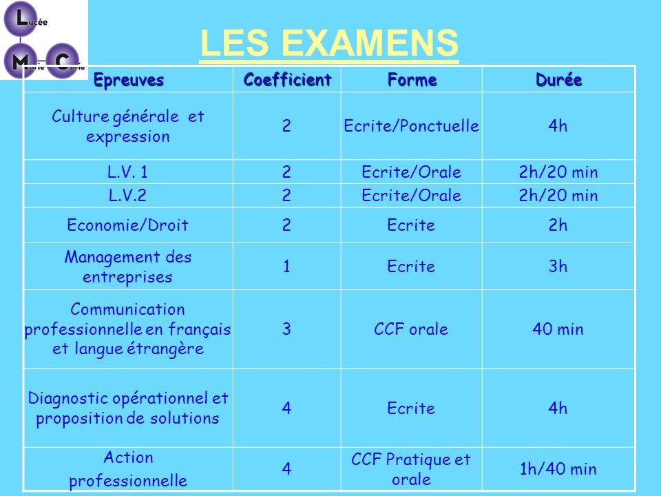 LES EXAMENSEpreuvesCoefficientFormeDurée Culture générale et expression 2Ecrite/Ponctuelle4h L.V. 12Ecrite/Orale2h/20 min L.V.22Ecrite/Orale2h/20 min
