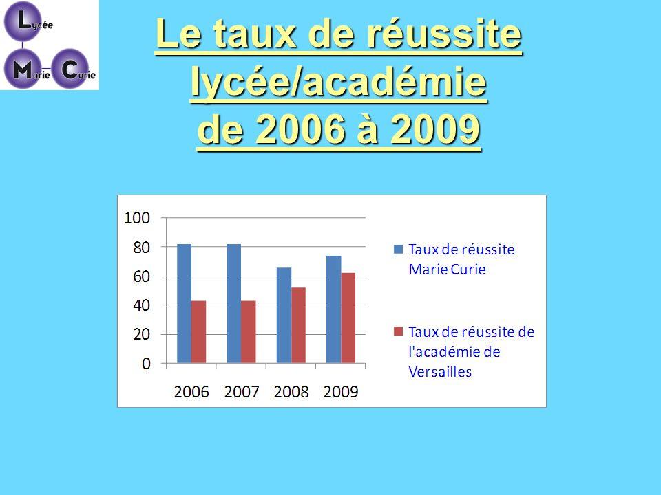 Le taux de réussite lycée/académie de 2006 à 2009