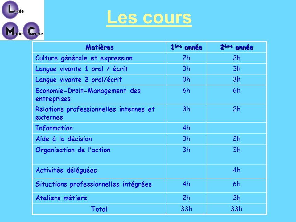 Les cours Matières 1 ère année 2 ème année Culture générale et expression2h Langue vivante 1 oral / écrit3h Langue vivante 2 oral/écrit3h Economie-Dro