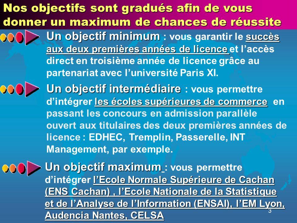 3 Un objectif minimum succès aux deux premières années de licence Un objectif minimum : vous garantir le succès aux deux premières années de licence et laccès direct en troisième année de licence grâce au partenariat avec luniversité Paris XI.