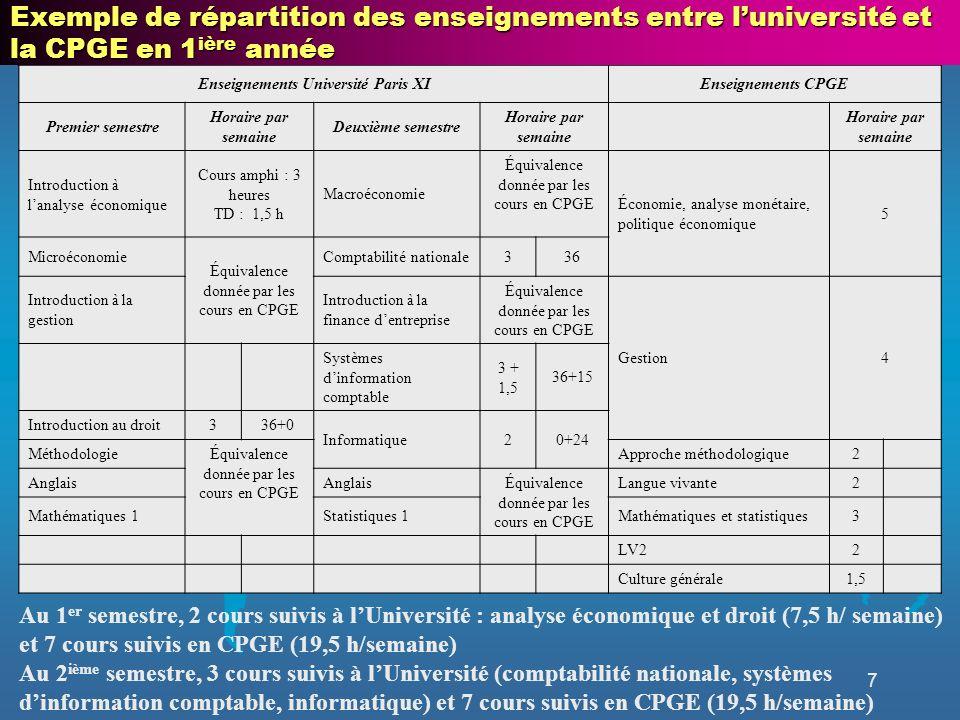 7 Enseignements Université Paris XIEnseignements CPGE Premier semestre Horaire par semaine Deuxième semestre Horaire par semaine Introduction à lanaly