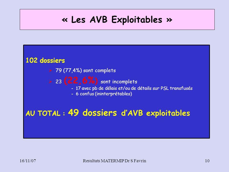 16/11/07Resultats MATERMIP Dr S Favrin10 « Les AVB Exploitables » 102 dossiers 79 (77,4%) sont complets 23 (22,6% ) sont incomplets - 17 avec pb de dé
