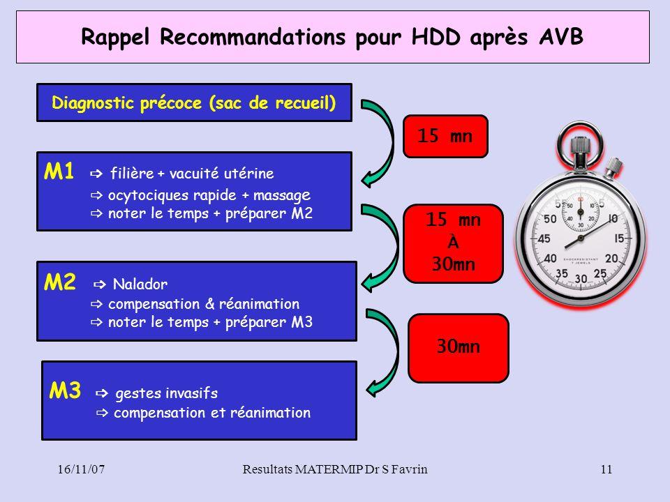 Rappel Recommandations pour HDD après AVB 16/11/07Resultats MATERMIP Dr S Favrin11 Diagnostic précoce (sac de recueil) M1 filière + vacuité utérine oc
