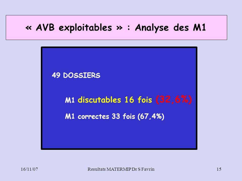 16/11/07Resultats MATERMIP Dr S Favrin15 49 DOSSIERS M1 discutables 16 fois (32,6%) M1 correctes 33 fois (67,4%) « AVB exploitables » : Analyse des M1