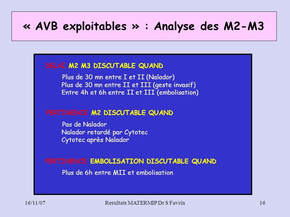 16/11/07Resultats MATERMIP Dr S Favrin16 DELAI M2 M3 DISCUTABLE QUAND Plus de 30 mn entre I et II (Nalador) Plus de 30 mn entre II et III (geste invas