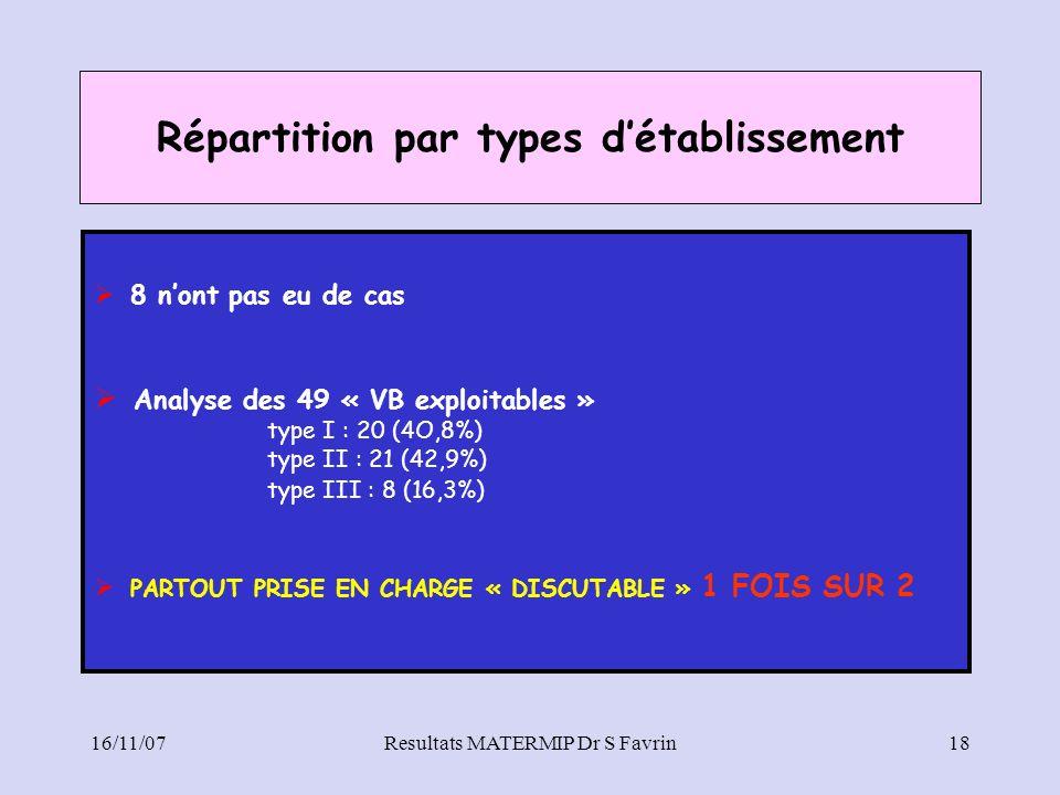 16/11/07Resultats MATERMIP Dr S Favrin18 Répartition par types détablissement 8 nont pas eu de cas Analyse des 49 « VB exploitables » type I : 20 (4O,