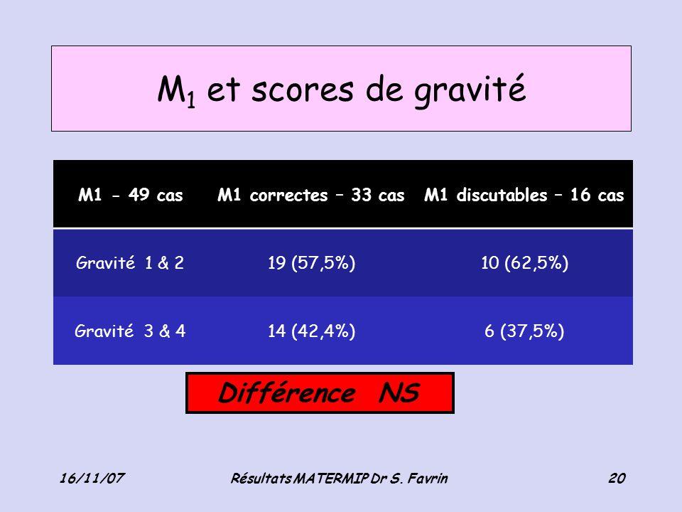 M 1 et scores de gravité Résultats MATERMIP Dr S. Favrin M1 - 49 casM1 correctes – 33 casM1 discutables – 16 cas Gravité 1 & 219 (57,5%)10 (62,5%) Gra