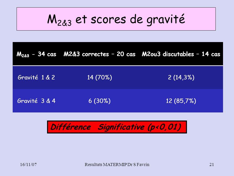 M 2&3 et scores de gravité Resultats MATERMIP Dr S Favrin M 2&3 - 34 casM2&3 correctes – 20 casM2ou3 discutables – 14 cas Gravité 1 & 214 (70%)2 (14,3