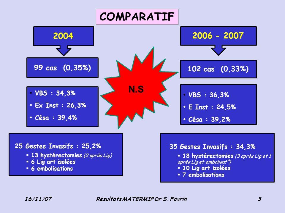 COMPARATIF 16/11/07Résultats MATERMIP Dr S. Favrin3 2004 2006 - 2007 99 cas (0,35%) 102 cas (0,33%) VBS : 34,3% Ex Inst : 26,3% Césa : 39,4% VBS : 36,
