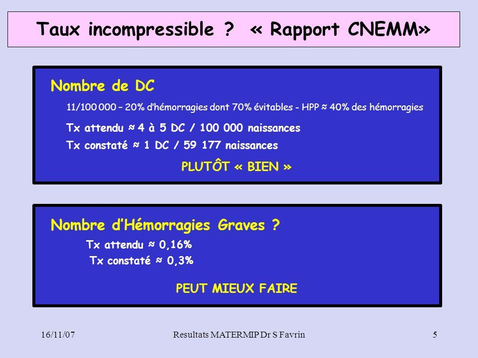 Taux incompressible ? « Rapport CNEMM» 16/11/07Resultats MATERMIP Dr S Favrin5 Nombre dHémorragies Graves ? Tx attendu 0,16% Tx constaté 0,3% PEUT MIE