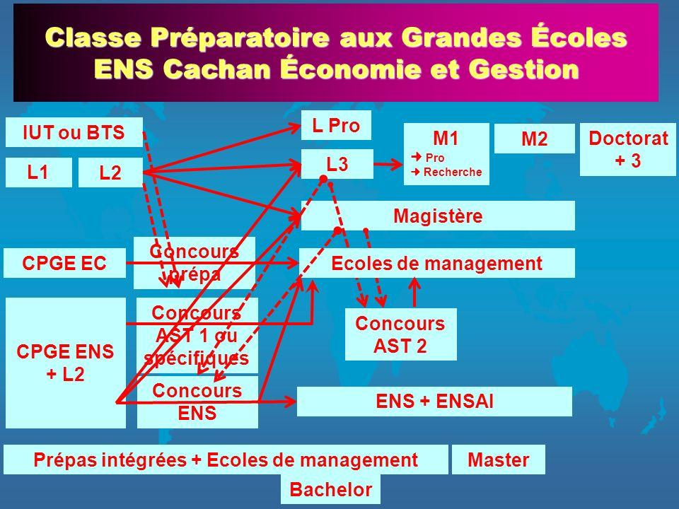 L3 Magistère Classe Préparatoire aux Grandes Écoles ENS Cachan Économie et Gestion L1 L2 M1 Pro Recherche M2 Doctorat + 3 L Pro IUT ou BTS Prépas inté