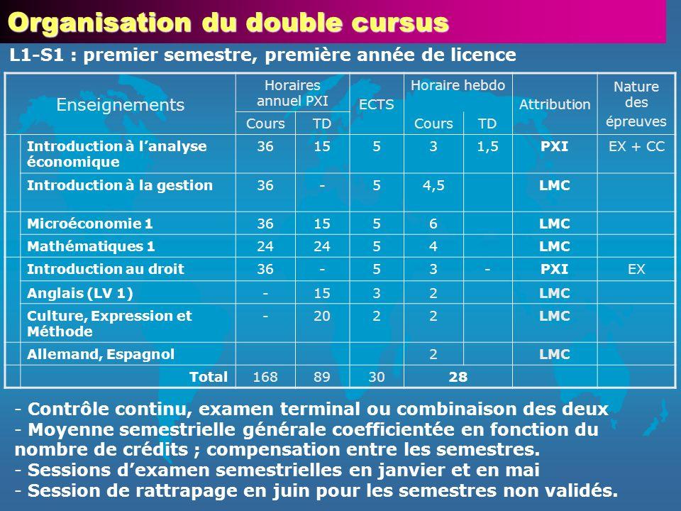 Enseignements Horaires annuel PXI ECTS Horaire hebdo Attribution Nature des épreuves CoursTDCoursTD Introduction à lanalyse économique 3615531,5PXIEX