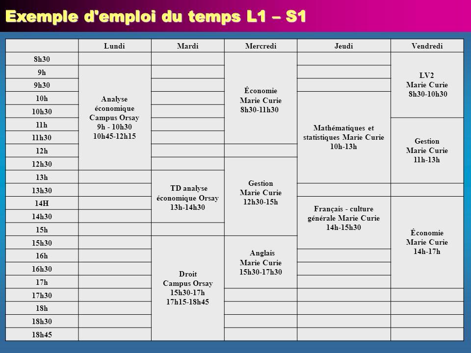 14 Exemple d'emploi du temps L1 – S1 LundiMardiMercrediJeudiVendredi 8h30 Économie Marie Curie 8h30-11h30 LV2 Marie Curie 8h30-10h30 9h Analyse économ