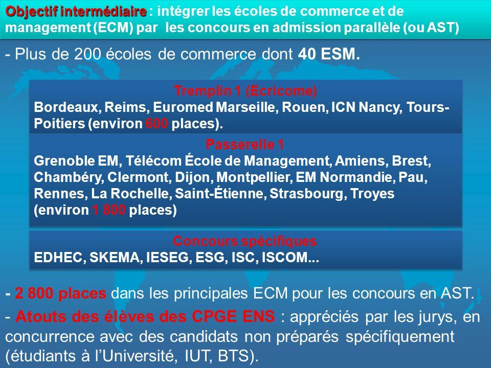 Objectif maximum Objectif maximum : intégrer les écoles les plus sélectives Concours spécifique EDHEC (110 places), SKEMA (200) Concours spécifique EDHEC (110 places), SKEMA (200) Banque ENS Cachan - ENSAI EM Lyon, Audencia Nantes, ESC Toulouse, CELSA, Écoles Tremplin, Grenoble EM Admissibilité - Concours économie et gestion, option I : 30 places chaque année (sur 275 toutes options confondues).