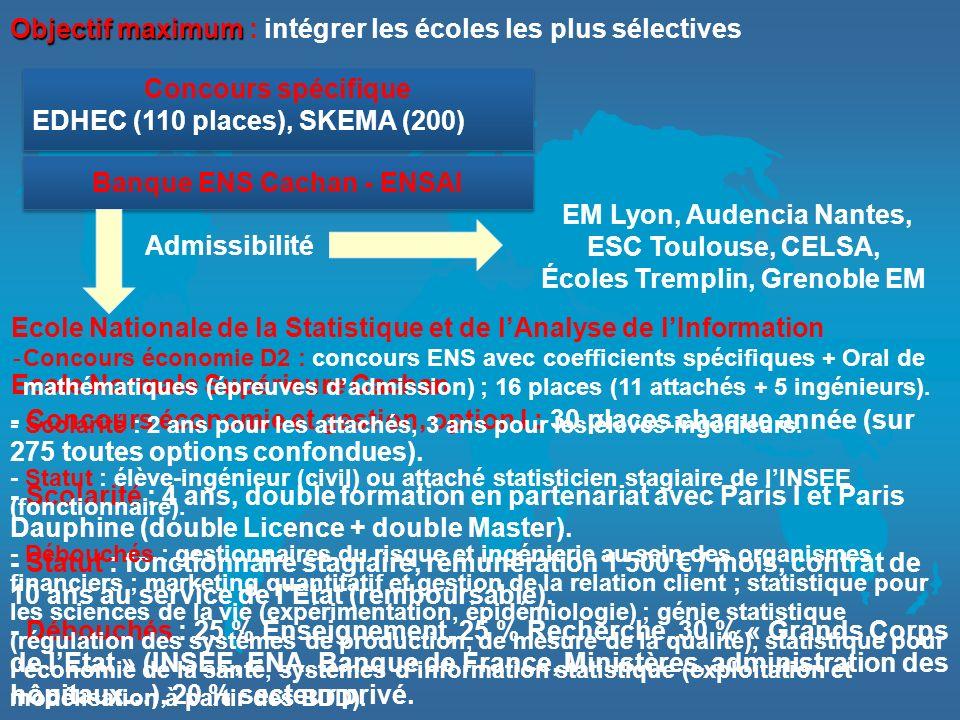 Objectif maximum Objectif maximum : intégrer les écoles les plus sélectives Concours spécifique EDHEC (110 places), SKEMA (200) Concours spécifique ED