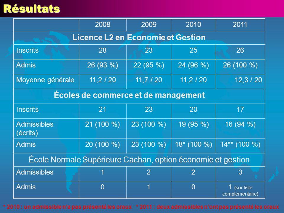 Résultats 2008200920102011 Licence L2 en Economie et Gestion Inscrits28232526 Admis26 (93 %)22 (95 %)24 (96 %)26 (100 %) Moyenne générale11,2 / 2011,7