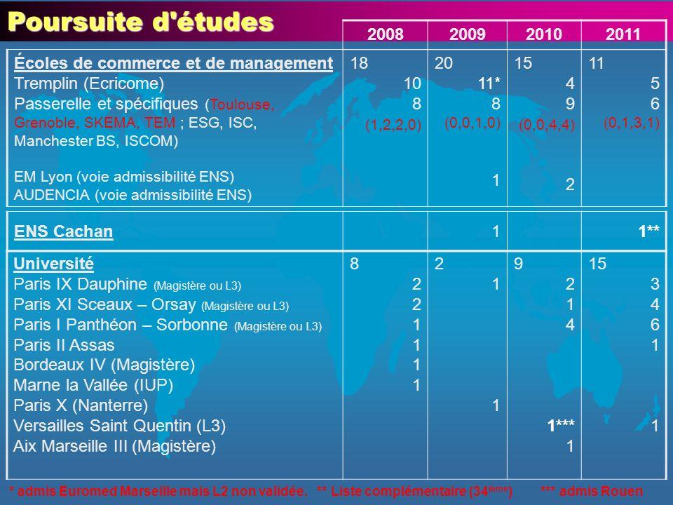 Ecoles de commerce : 63 (62 %) Tremplin : 28 (30 %) Bordeaux (13) : 3 Euromed Marseille (11) : 4 Reims (9) : 8 Rouen (9) : 8 Tours (15) : 5 Concours spécifiques : 24 (34 %) EM Lyon (5) : 1 Audencia Nantes (6) : 2 Toulouse (11) : 4 Skema (14) : 8 ESG (19) : 5 ISC (27) : 2 ISCOM 1 Manchester BS : 1 Concours Passerelle : 11 (4 %) TEM (23) : 7 Grenoble (6) : 3 Montpellier : 1 Quatre dernières promotions : 102 étudiants Université : 35 (34 %) ENS Cachan : 1 Paris IX Dauphine : 8 Paris I Panthéon – Sorbonne : 11 Paris II Assas : 1 Paris X Nanterre : 2 Paris XI Sceaux-Orsay : 7 Versailles St Quentin : 2 Aix Marseille III : 1 Bordeaux IV : 1 IUP Marne La Vallée : 1 Non validation L2 : 4 (4 %)