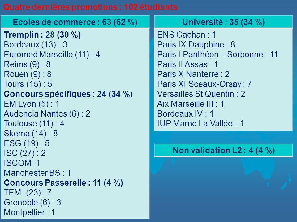 Ecoles de commerce : 63 (62 %) Tremplin : 28 (30 %) Bordeaux (13) : 3 Euromed Marseille (11) : 4 Reims (9) : 8 Rouen (9) : 8 Tours (15) : 5 Concours s