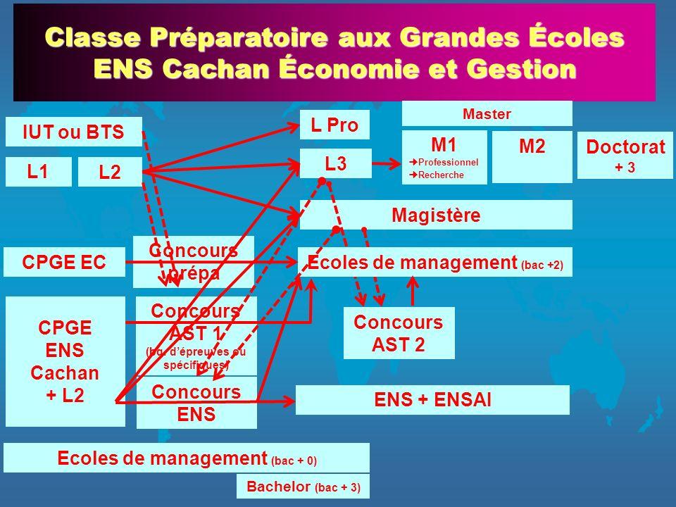 L3 Magistère Classe Préparatoire aux Grandes Écoles ENS Cachan Économie et Gestion L1 L2 M1 Professionnel Recherche M2 Doctorat + 3 L Pro IUT ou BTS E