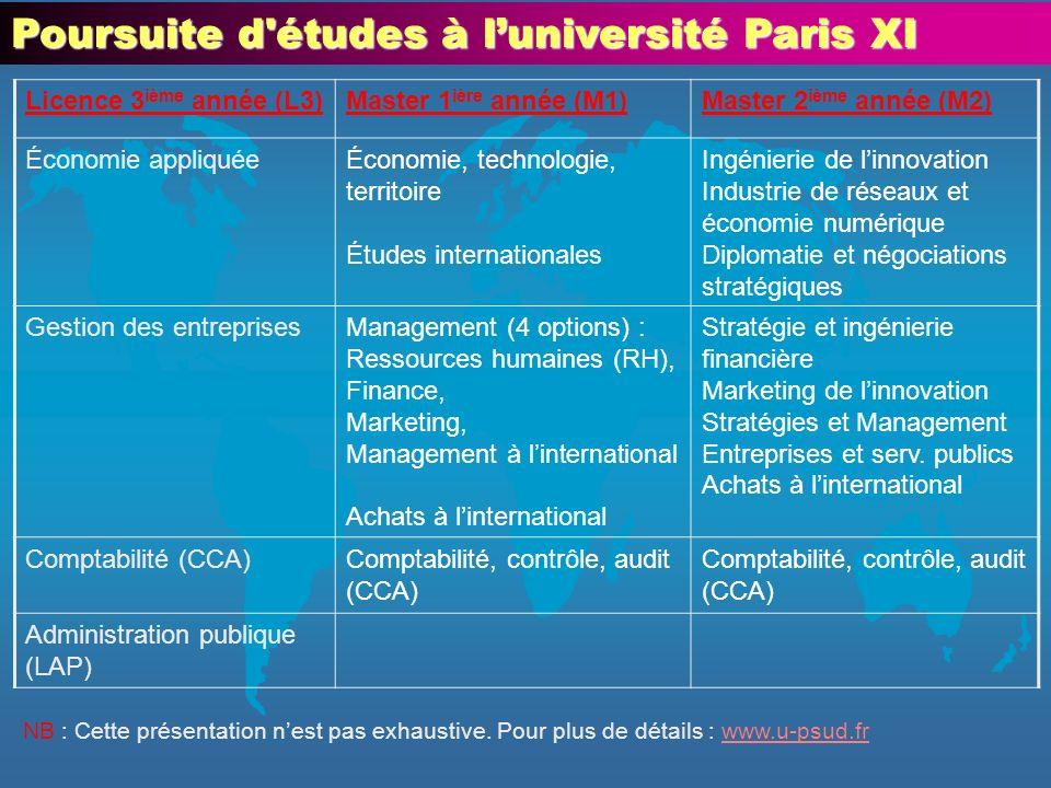 Poursuite d'études à luniversité Paris XI Licence 3 ième année (L3)Master 1 ière année (M1)Master 2 ième année (M2) Économie appliquéeÉconomie, techno