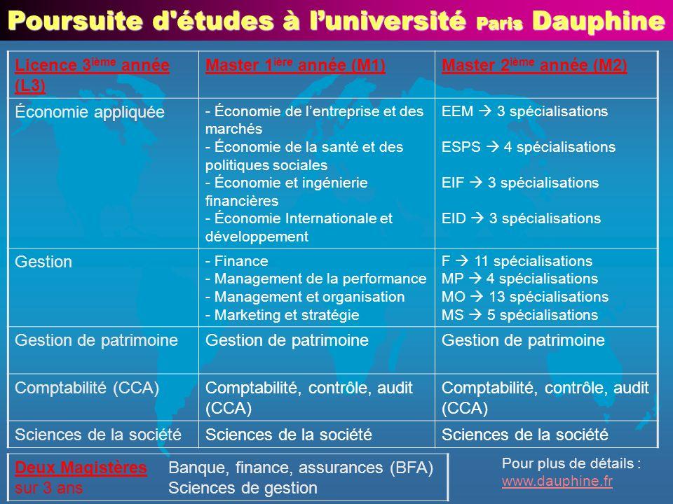 Poursuite d'études à luniversité Paris Dauphine Licence 3 ième année (L3) Master 1 ière année (M1)Master 2 ième année (M2) Économie appliquée - Économ