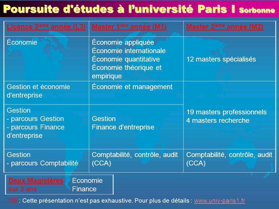 Poursuite d'études à luniversité Paris I Sorbonne Licence 3 ième année (L3)Master 1 ière année (M1)Master 2 ième année (M2) ÉconomieÉconomie appliquée