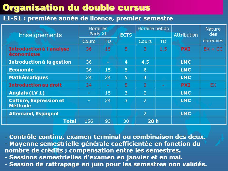 Enseignements Horaires Paris XI ECTS Horaire hebdo Attribution Nature des épreuves CoursTDCoursTD Introduction à lanalyse économique 3615531,5PXIEX +