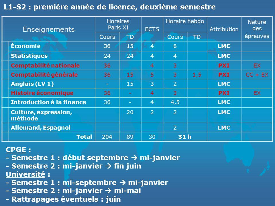 Enseignements Horaires Paris XI ECTS Horaire hebdo Attribution Nature des épreuves CoursTDCoursTD Économie361546LMC Statistiques24 44LMC Comptabilité