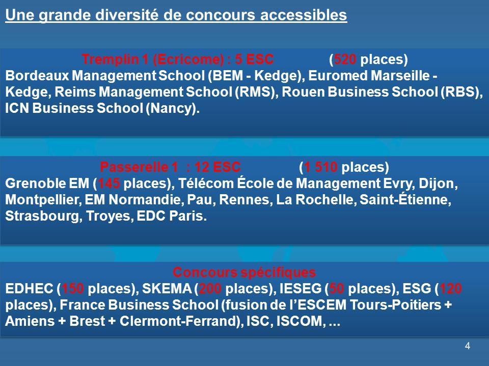 4 Tremplin 1 (Ecricome) : 5 ESC (520 places) Bordeaux Management School (BEM - Kedge), Euromed Marseille - Kedge, Reims Management School (RMS), Rouen Business School (RBS), ICN Business School (Nancy).