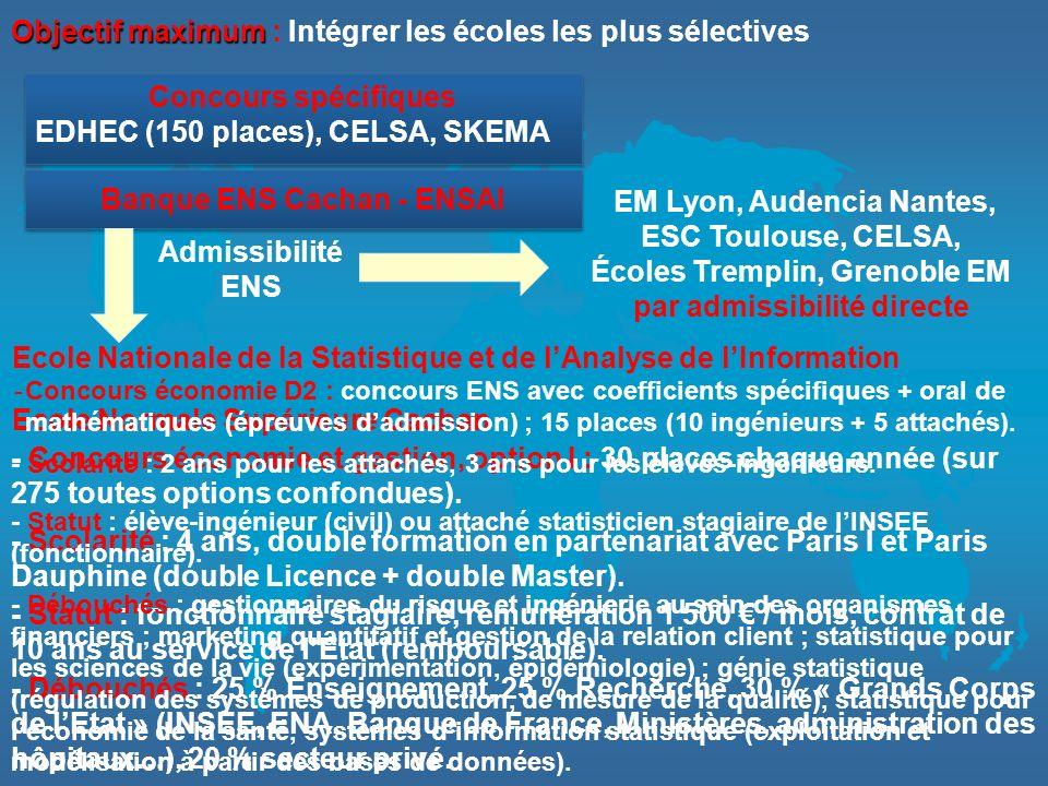 Objectif maximum Objectif maximum : Intégrer les écoles les plus sélectives Concours spécifiques EDHEC (150 places), CELSA, SKEMA Concours spécifiques EDHEC (150 places), CELSA, SKEMA Banque ENS Cachan - ENSAI EM Lyon, Audencia Nantes, ESC Toulouse, CELSA, Écoles Tremplin, Grenoble EM par admissibilité directe Admissibilité ENS - Concours économie et gestion, option I : 30 places chaque année (sur 275 toutes options confondues).